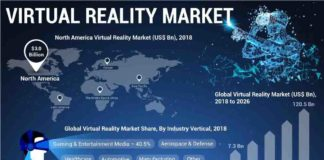 Analyst Projects 42.2% CAGR for VR Through 2026