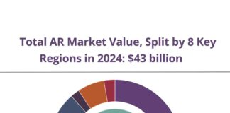 Juniper Research: Mobile Mixed Reality Market to Grow 450%